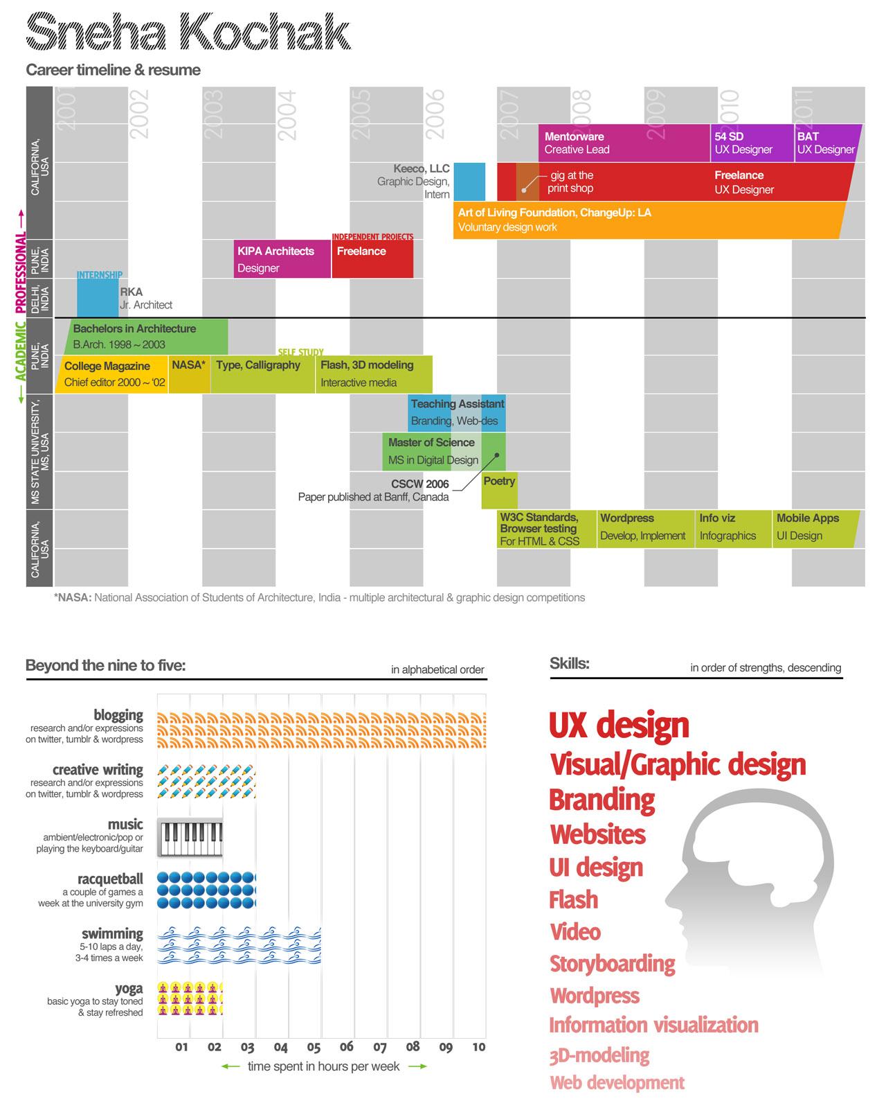 Infographic Resume - Sneha Kochak